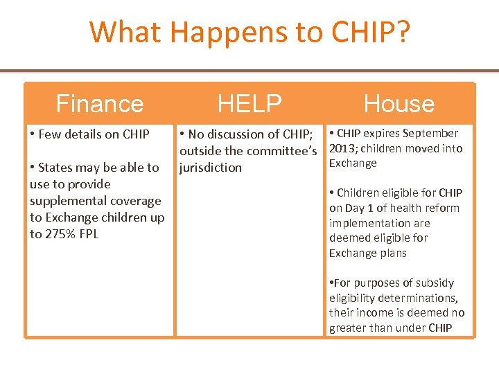 What Happens to CHIP? Finance • Few details on CHIP • States may be
