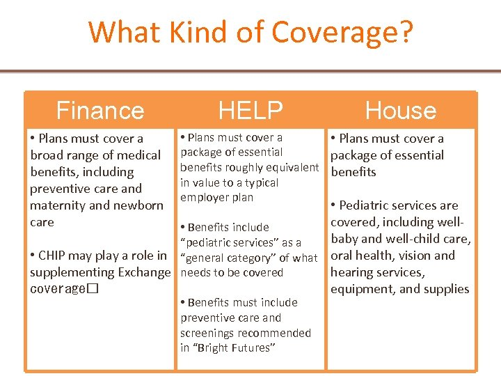 What Kind of Coverage? Finance • Plans must cover a broad range of medical