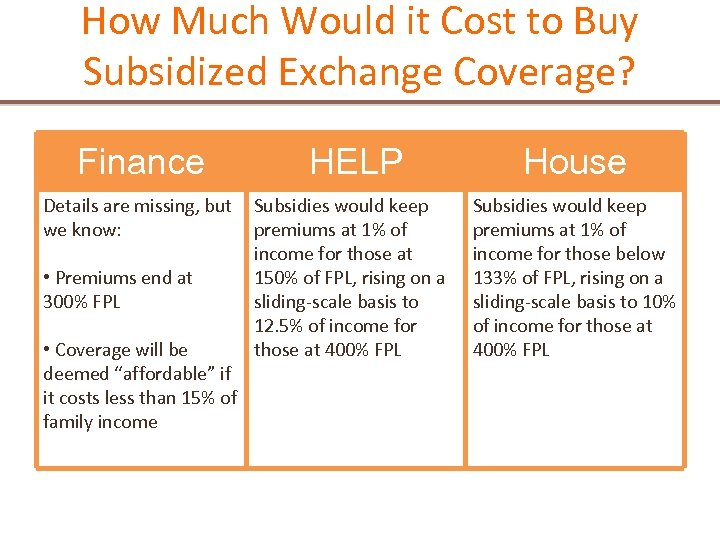 How Much Would it Cost to Buy Subsidized Exchange Coverage? Finance HELP Details are
