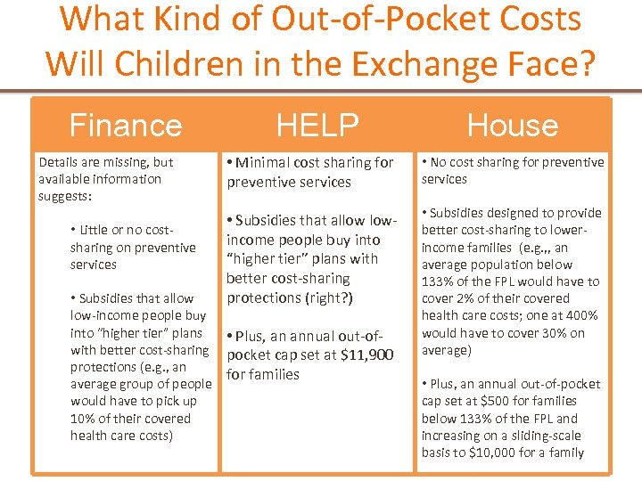 What Kind of Out-of-Pocket Costs Will Children in the Exchange Face? Finance Details are