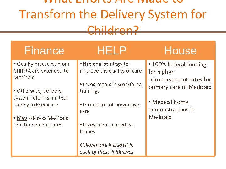 What Efforts Are Made to Transform the Delivery System for Children? Finance HELP House