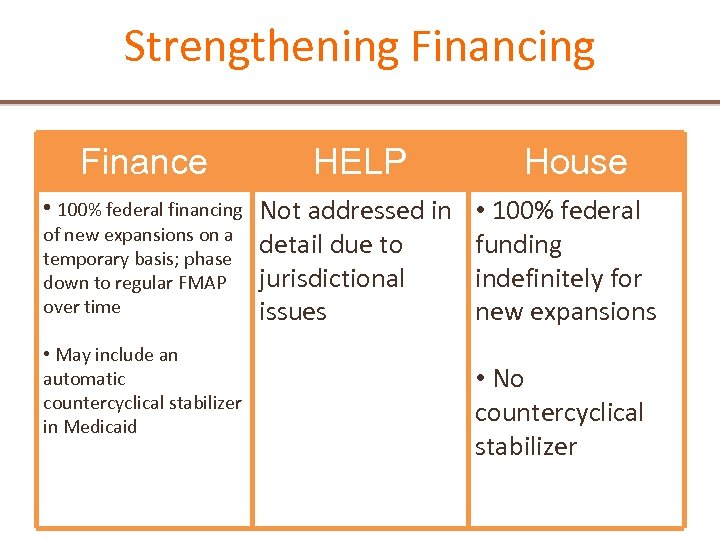 Strengthening Finance HELP House • 100% federal financing Not addressed in • 100% federal