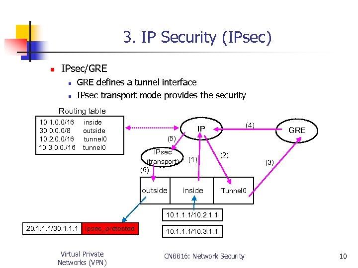 3. IP Security (IPsec) n IPsec/GRE n n GRE defines a tunnel interface IPsec