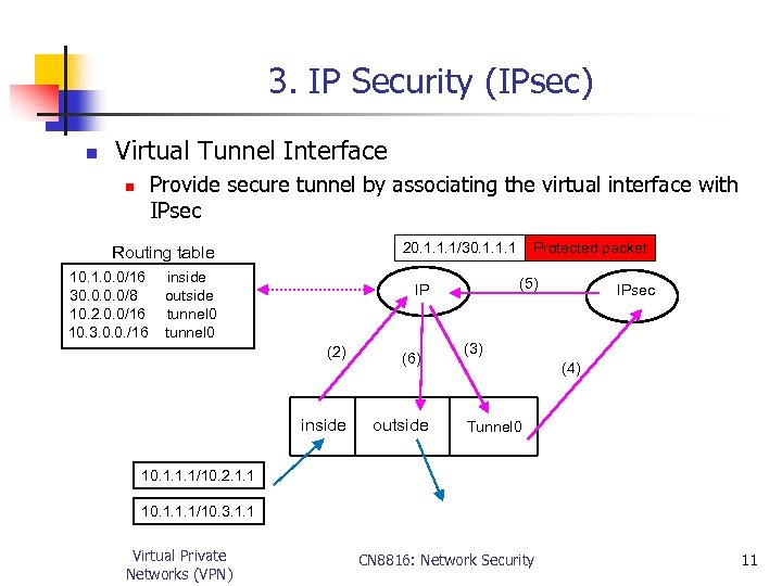 3. IP Security (IPsec) n Virtual Tunnel Interface Provide secure tunnel by associating the