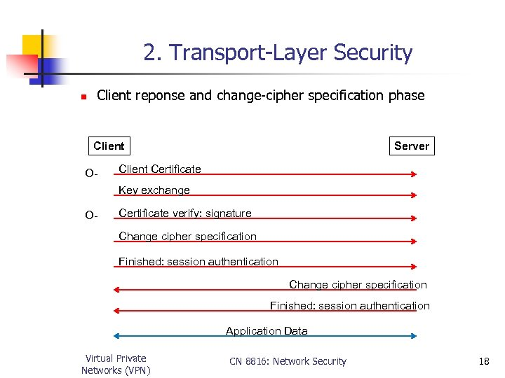 2. Transport-Layer Security n Client reponse and change-cipher specification phase Client O- Server Client