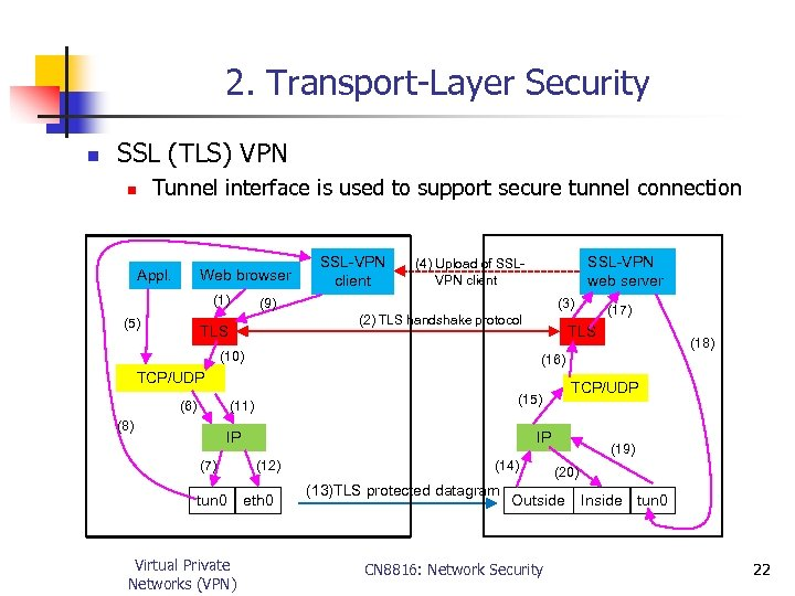 2. Transport-Layer Security n SSL (TLS) VPN Tunnel interface is used to support secure