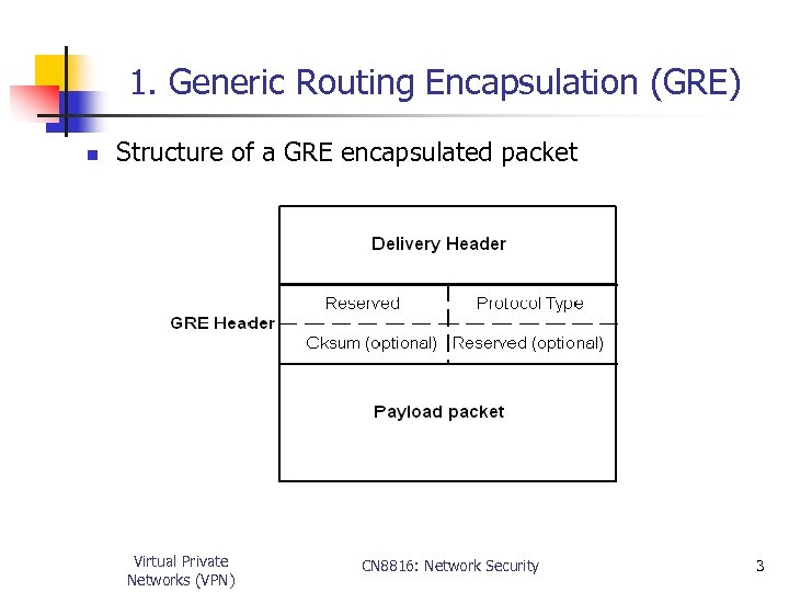 1. Generic Routing Encapsulation (GRE) n Structure of a GRE encapsulated packet Virtual Private