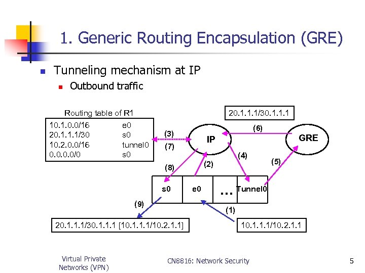 1. Generic Routing Encapsulation (GRE) n Tunneling mechanism at IP n Outbound traffic Routing