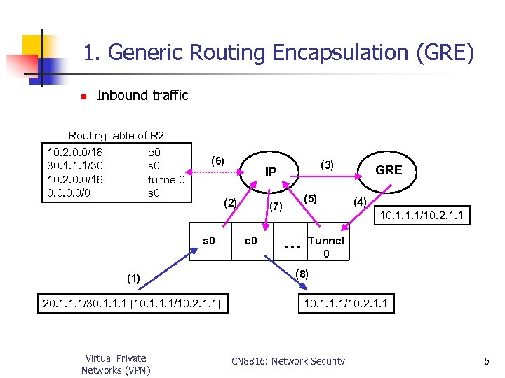 1. Generic Routing Encapsulation (GRE) n Inbound traffic Routing table of R 2 10.
