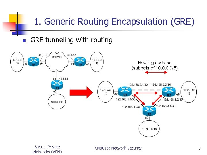 1. Generic Routing Encapsulation (GRE) n GRE tunneling with routing Routing updates (subnets of