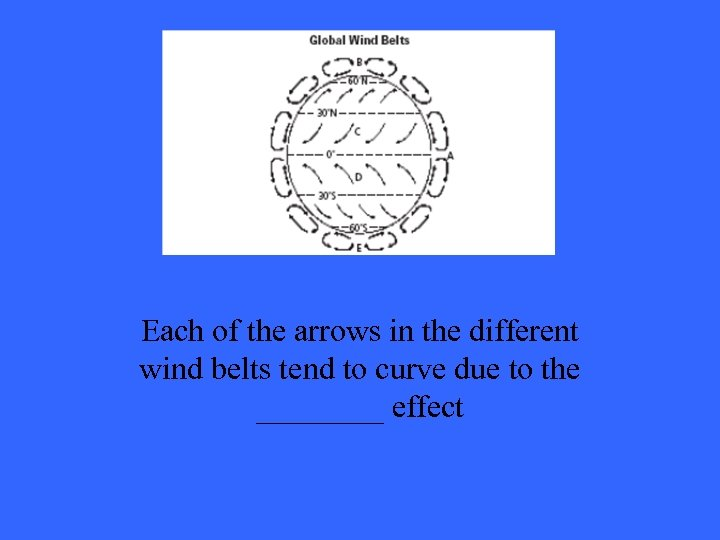 Answer 3 -2 Each of the arrows in the different wind belts tend to
