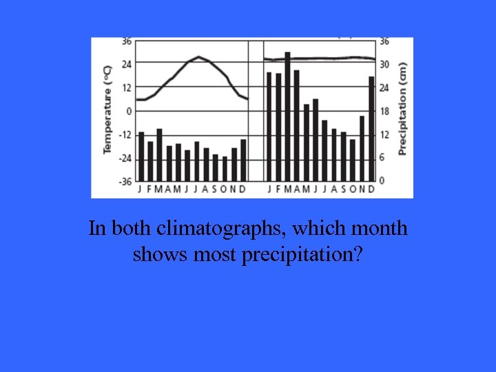 Answer 4 -1 In both climatographs, which month shows most precipitation?