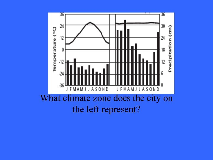 Answer 4 -2 What climate zone does the city on the left represent?