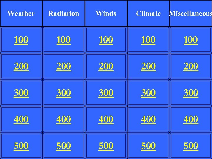 Weather Radiation Winds Climate Miscellaneous 100 100 100 200 200 200 300 300 300