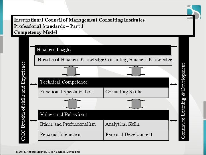 International Council of Management Consulting Institutes Professional Standards – Part 1 Competency Model Breadth