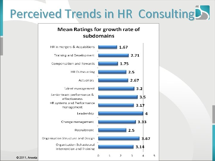 Perceived Trends in HR Consulting - © 2011, Aneeta Madhok, Open Spaces Consulting