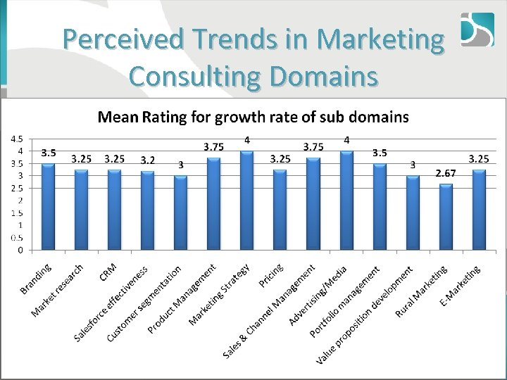 Perceived Trends in Marketing Consulting Domains © 2011, Aneeta Madhok, Open Spaces Consulting