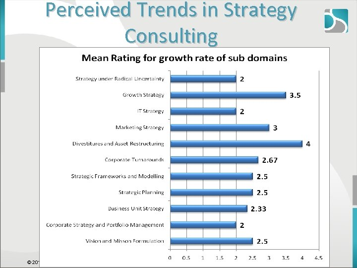 Perceived Trends in Strategy Consulting © 2011, Aneeta Madhok, Open Spaces Consulting