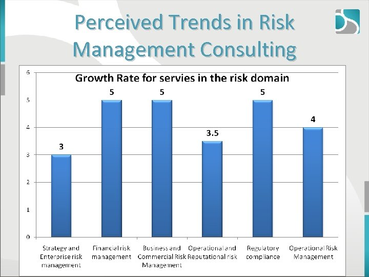 Perceived Trends in Risk Management Consulting © 2011, Aneeta Madhok, Open Spaces Consulting