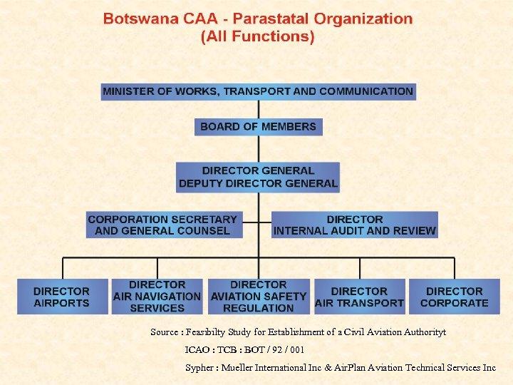 Source : Feasibilty Study for Establishment of a Civil Aviation Authorityt ICAO : TCB