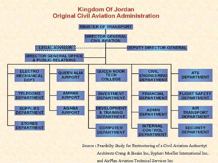 Source : Feasibilty Study for Restructuring of a Civil Aviation Authorityt Architects Crang &