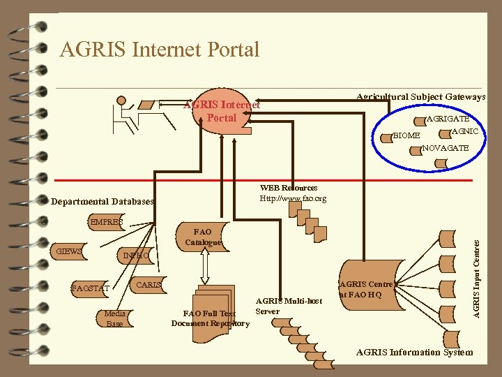 AGRIS Internet Portal Agricultural Subject Gateways AGRIGATE AGNIC BIOME NOVAGATE WEB Resources Http: //www.