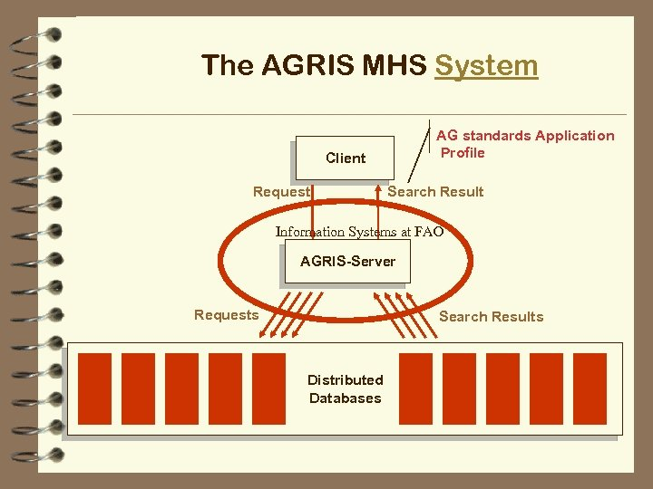 The AGRIS MHS System AG standards Application Profile Client Request Search Result Information Systems