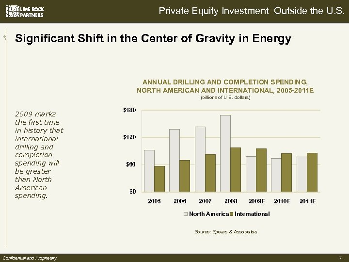 Private Equity Investment Outside the U. S. Significant Shift in the Center of Gravity