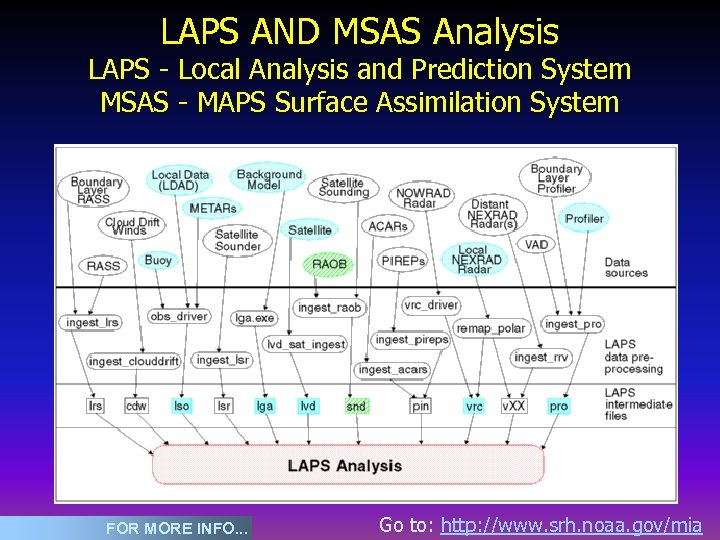 LAPS AND MSAS Analysis LAPS - Local Analysis and Prediction System MSAS - MAPS