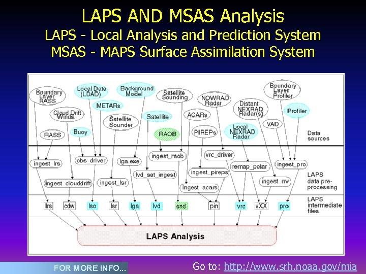 LAPS AND MSAS Analysis LAPS - Local Analysis and Prediction System MSAS - MAPS