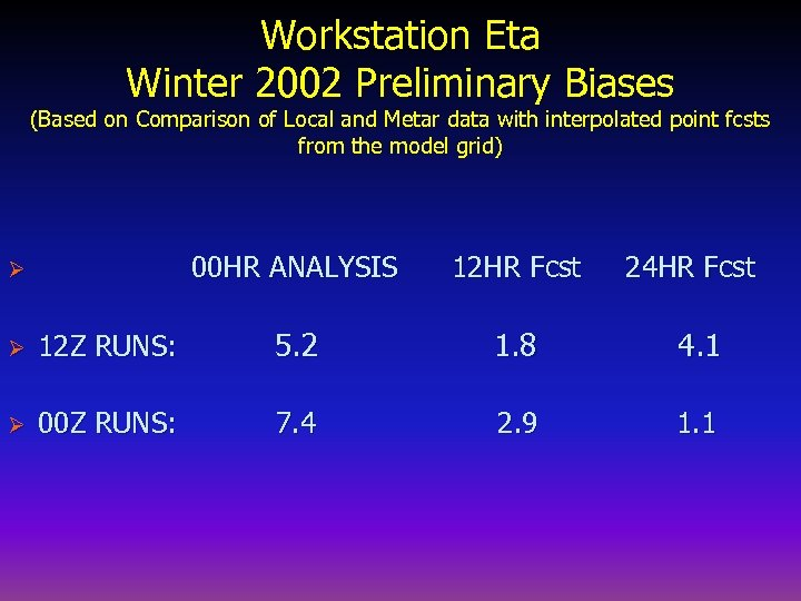 Workstation Eta Winter 2002 Preliminary Biases (Based on Comparison of Local and Metar data