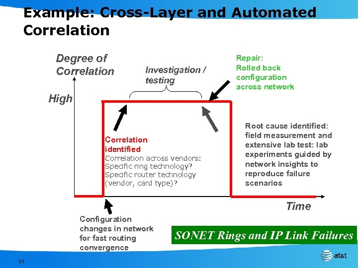 Example: Cross-Layer and Automated Correlation Degree of Correlation Investigation / testing Repair: Rolled back