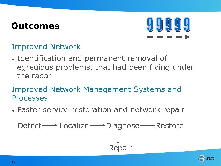 Outcomes Improved Network • Identification and permanent removal of egregious problems, that had been