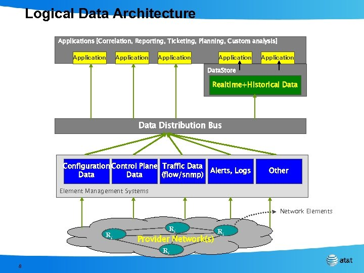 Logical Data Architecture Applications [Correlation, Reporting, Ticketing, Planning, Custom analysis] Application Application Data. Store