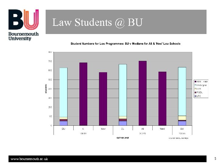 Law Students @ BU www. bournemouth. ac. uk 5