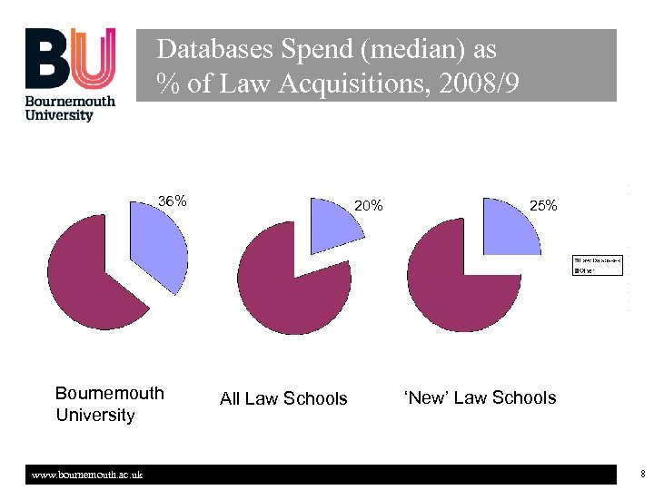 Databases Spend (median) as % of Law Acquisitions, 2008/9 36% Bournemouth University www. bournemouth.