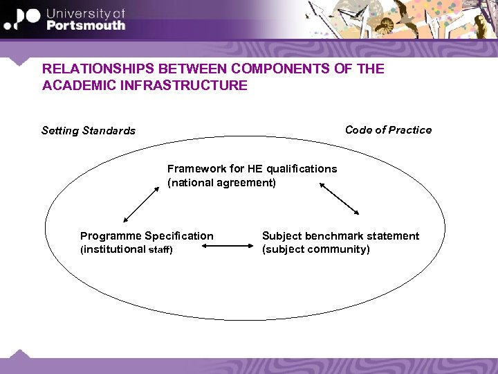 RELATIONSHIPS BETWEEN COMPONENTS OF THE ACADEMIC INFRASTRUCTURE Code of Practice Setting Standards Framework for
