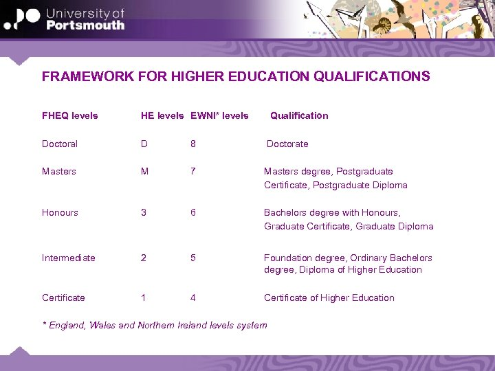 FRAMEWORK FOR HIGHER EDUCATION QUALIFICATIONS FHEQ levels HE levels EWNI* levels Qualification Doctoral D