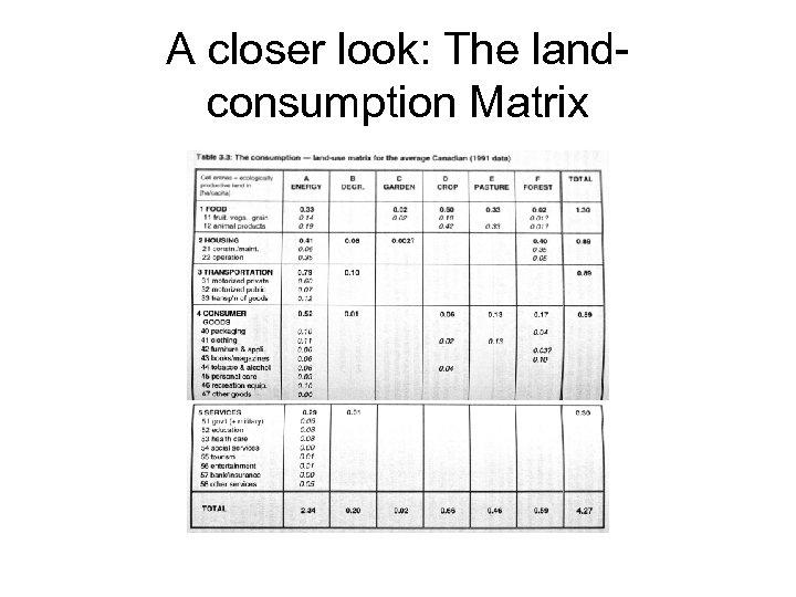 A closer look: The landconsumption Matrix