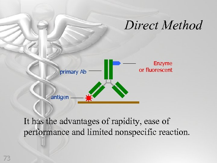 Direct Method primary Ab Enzyme or fluorescent antigen It has the advantages of rapidity,