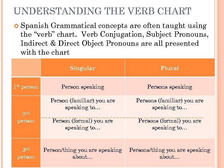 "UNDERSTANDING THE VERB CHART Spanish Grammatical concepts are often taught using the ""verb"" chart."