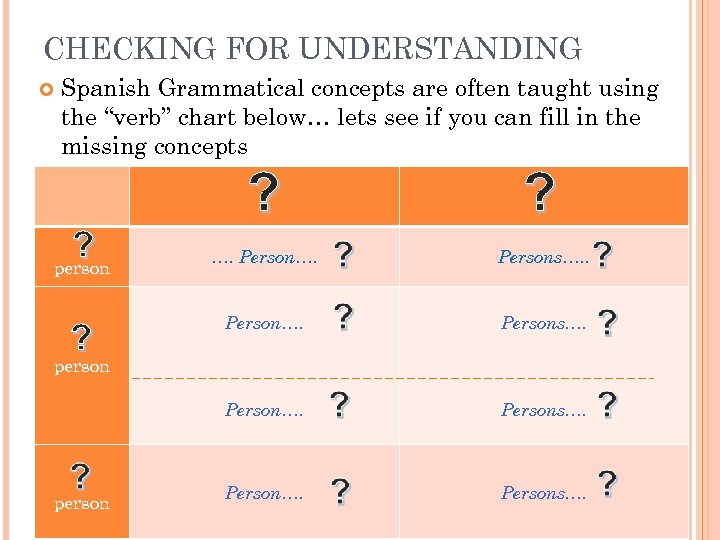 "CHECKING FOR UNDERSTANDING Spanish Grammatical concepts are often taught using the ""verb"" chart below…"