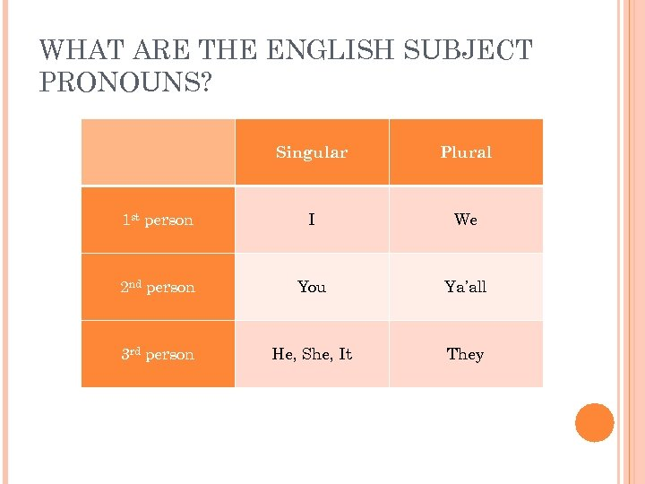WHAT ARE THE ENGLISH SUBJECT PRONOUNS? Singular Plural 1 st person I We 2