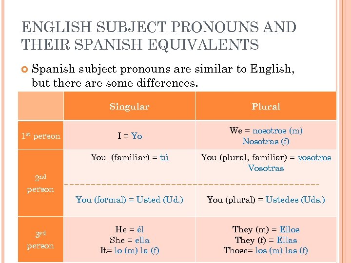 ENGLISH SUBJECT PRONOUNS AND THEIR SPANISH EQUIVALENTS Spanish subject pronouns are similar to English,