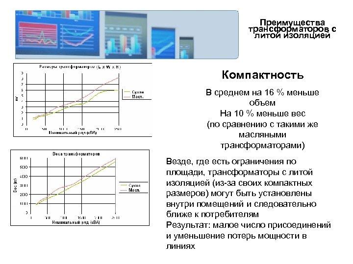 Преимущества трансформаторов с литой изоляцией Компактность В среднем на 16 % меньше объем На