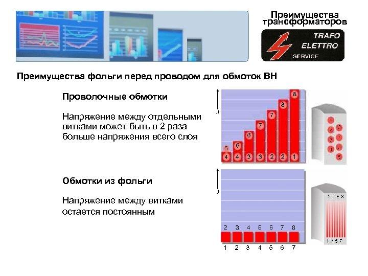 Преимущества трансформаторов Преимущества фольги перед проводом для обмоток ВН Проволочные обмотки Напряжение между отдельными