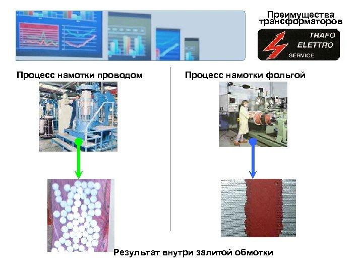 Преимущества трансформаторов Процесс намотки проводом Процесс намотки фольгой Результат внутри залитой обмотки