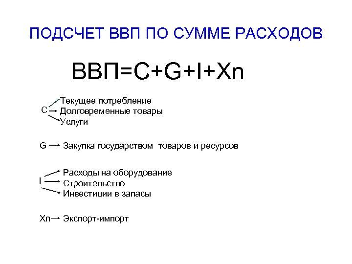 ПОДСЧЕТ ВВП ПО СУММЕ РАСХОДОВ ВВП=C+G+I+Xn C Текущее потребление Долговременные товары Услуги G Закупка