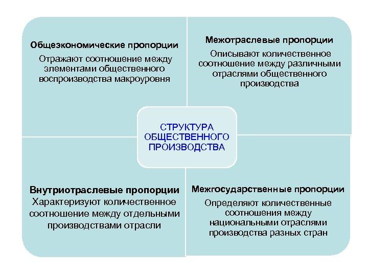 Общеэкономические пропорции Отражают соотношение между элементами общественного воспроизводства макроуровня Межотраслевые пропорции Описывают количественное соотношение