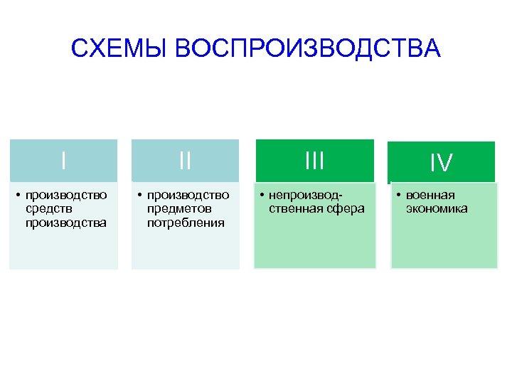 СХЕМЫ ВОСПРОИЗВОДСТВА I II III • производство средств производства • производство предметов потребления •